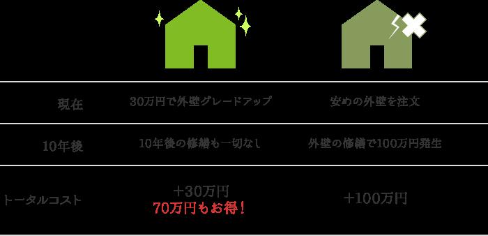 トータルコスト